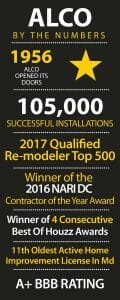 Alco Products Inc. Outstanding rewards and credentials for our residential remodeling projects in the Washington D.C. area, Virginia, And Maryland